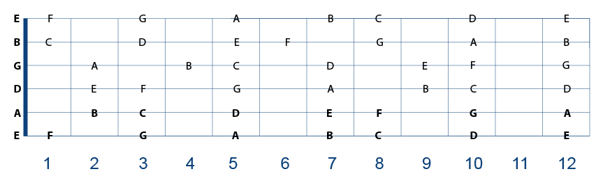 Notes on the Guitar Fretboard on all of the strings – Quick Reference Sheet for Grade 3+