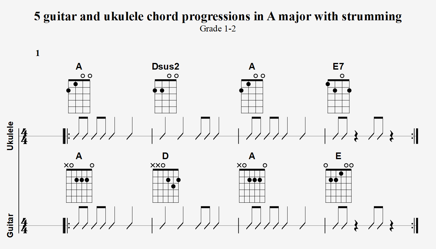 15 guitar and ukulele chord progressions in A major with strumming ...