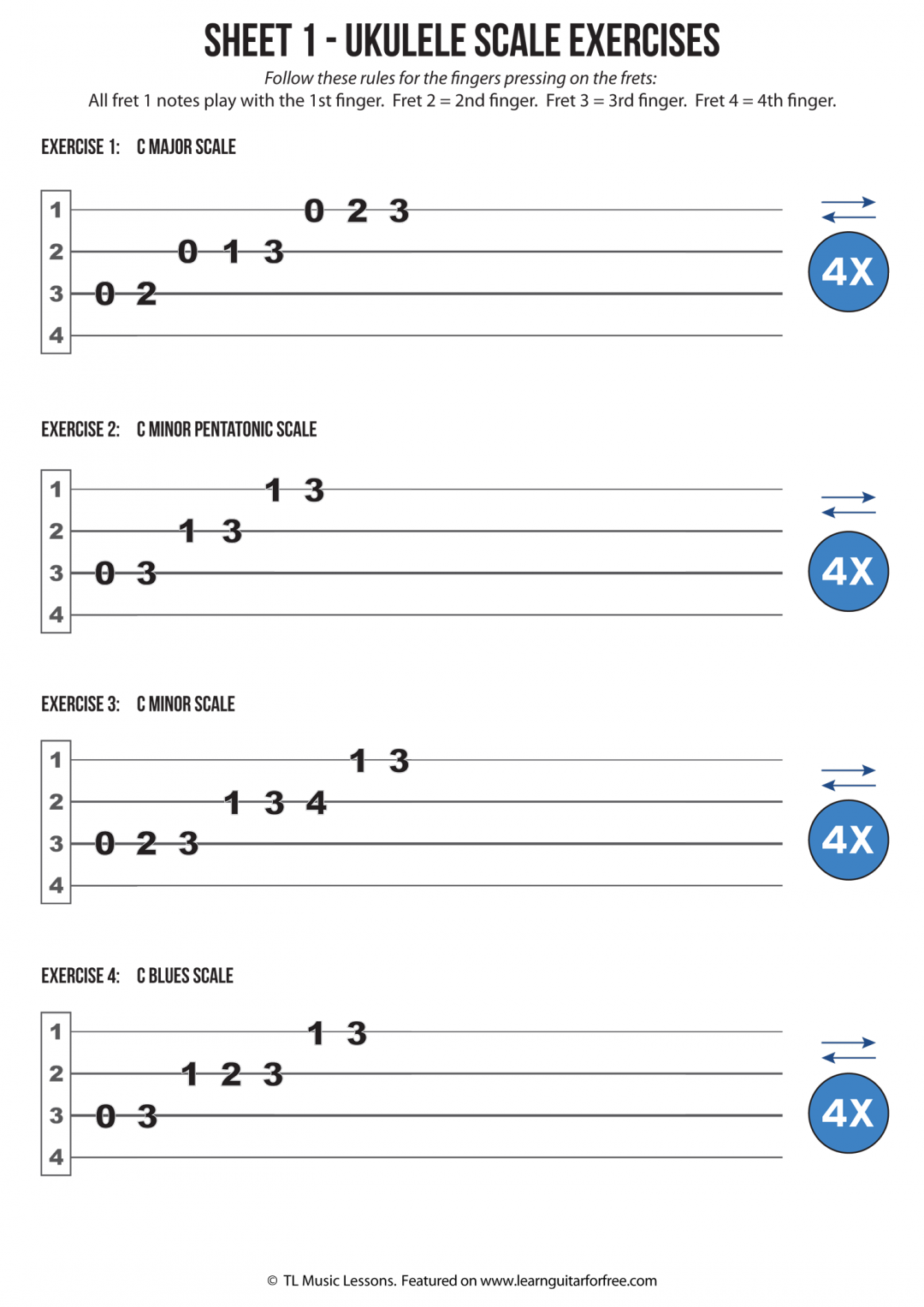 Sheet 1 – Easy Reading Ukulele Scale Exercises