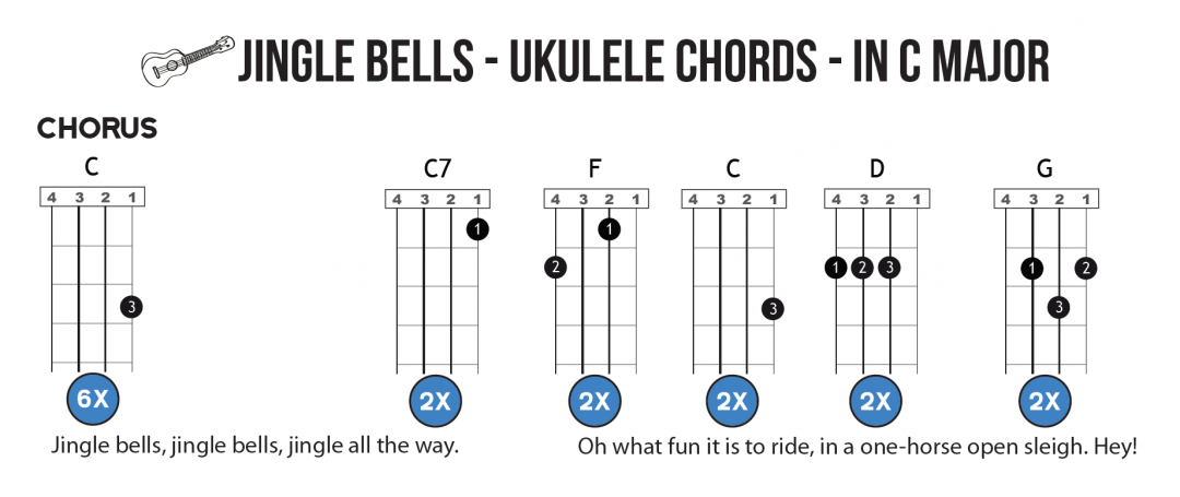 Jingle Bells in C – Chords & Melody – Guitar & Ukulele