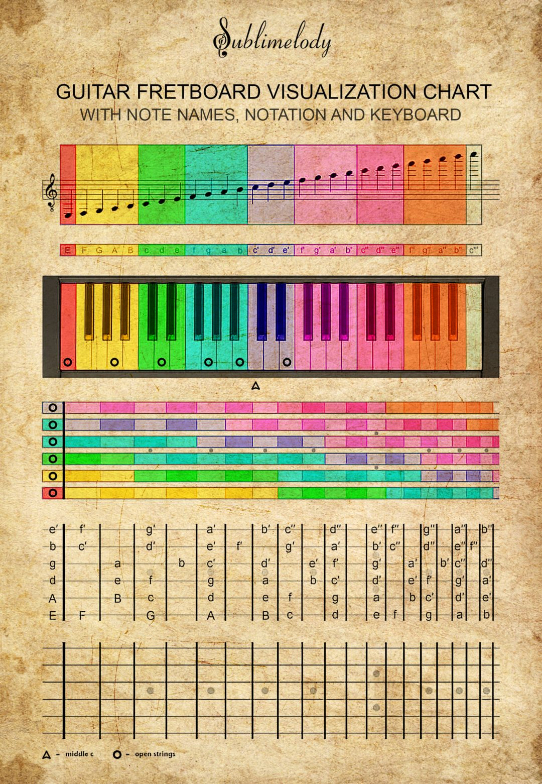 Connection Between Guitar Fretboard And Piano Keyboard